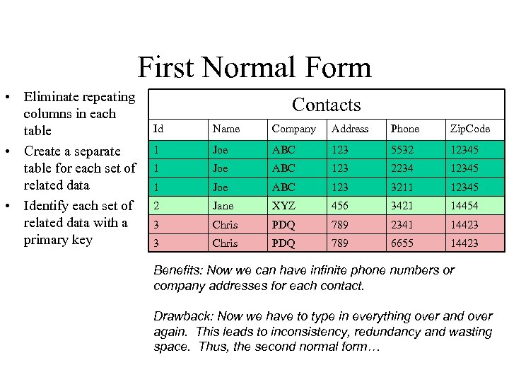 First Normal Form • Eliminate repeating columns in each table • Create a separate