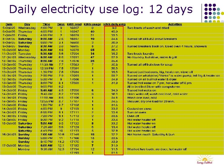 Daily electricity use log: 12 days