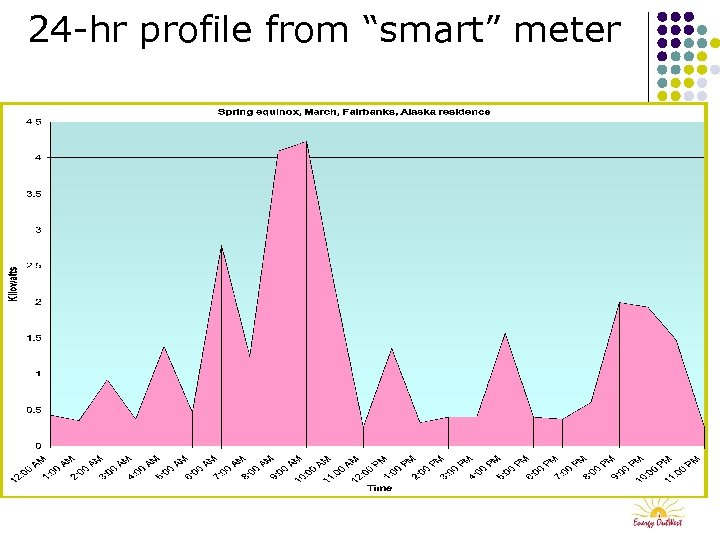 """24 -hr profile from """"smart"""" meter"""