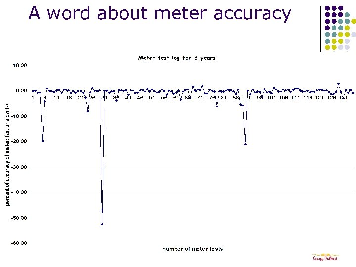 A word about meter accuracy