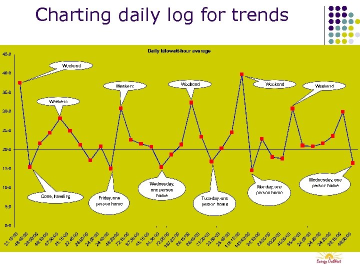 Charting daily log for trends