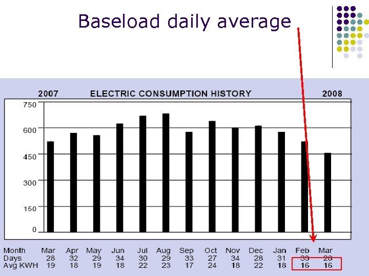Baseload daily average