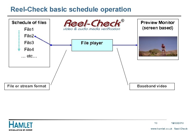 Reel-Check basic schedule operation Schedule of files Preview Monitor (screen based) File 1 File