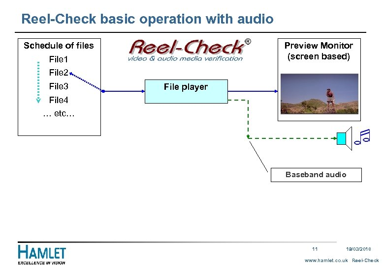 Reel-Check basic operation with audio Schedule of files Preview Monitor (screen based) File 1