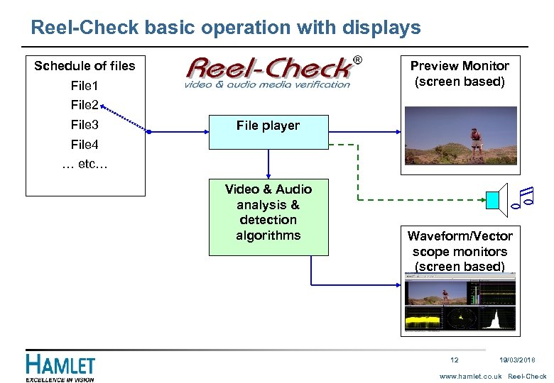 Reel-Check basic operation with displays Schedule of files Preview Monitor (screen based) File 1