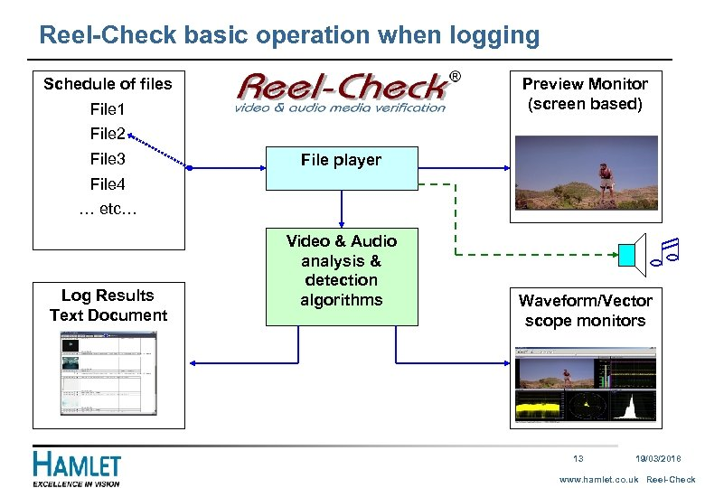 Reel-Check basic operation when logging Schedule of files Preview Monitor (screen based) File 1