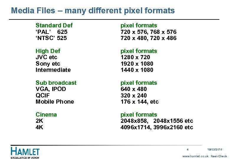 Media Files – many different pixel formats Standard Def 'PAL' 625 'NTSC' 525 pixel