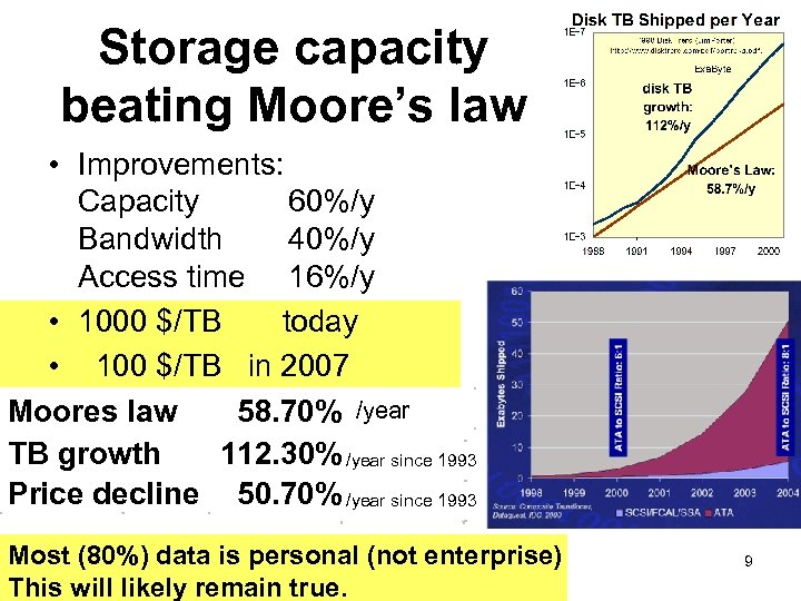 Storage capacity beating Moore's law • Improvements: Capacity 60%/y Bandwidth 40%/y Access time 16%/y