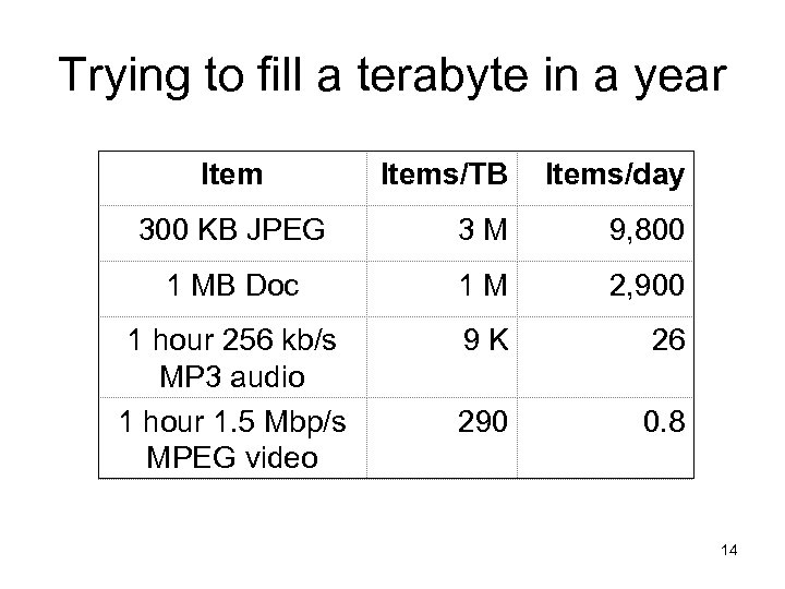 Trying to fill a terabyte in a year Items/TB Items/day 300 KB JPEG 3