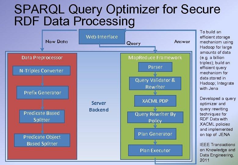SPARQL Query Optimizer for Secure RDF Data Processing New Data Web Interface Data Preprocessor