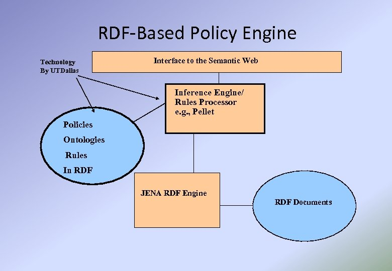 RDF-Based Policy Engine Technology By UTDallas Interface to the Semantic Web Inference Engine/ Rules
