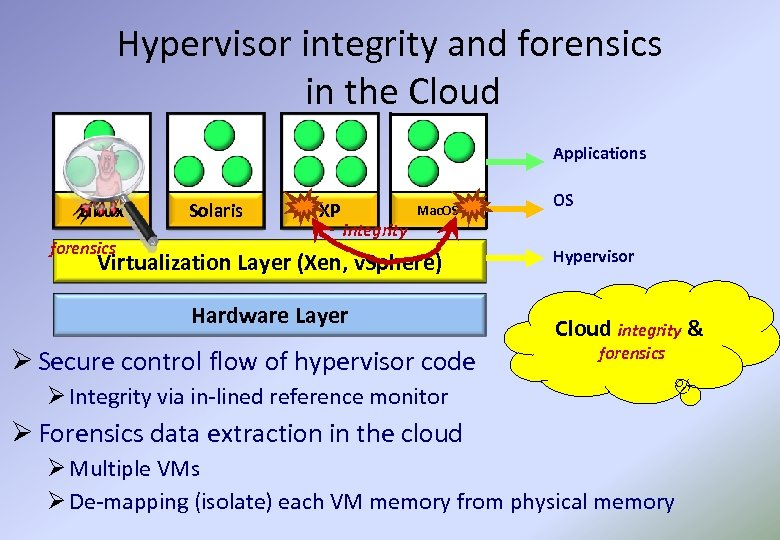 Hypervisor integrity and forensics in the Cloud Applications Linux forensics Solaris XP Mac. OS