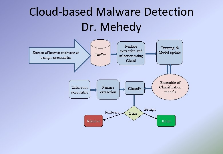 Cloud-based Malware Detection Dr. Mehedy Stream of known malware or benign executables Buffer Unknown
