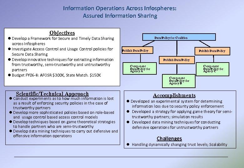 Information Operations Across Infospheres: Assured Information Sharing Objectives l Develop a Framework for Secure