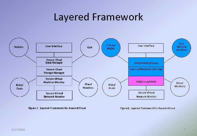 Layered Framework Policies XACML Qo. S User Interface Resource Allocation HIVE/SPARQL/Query Hadoop/Map. Reduc/Storage Risks/