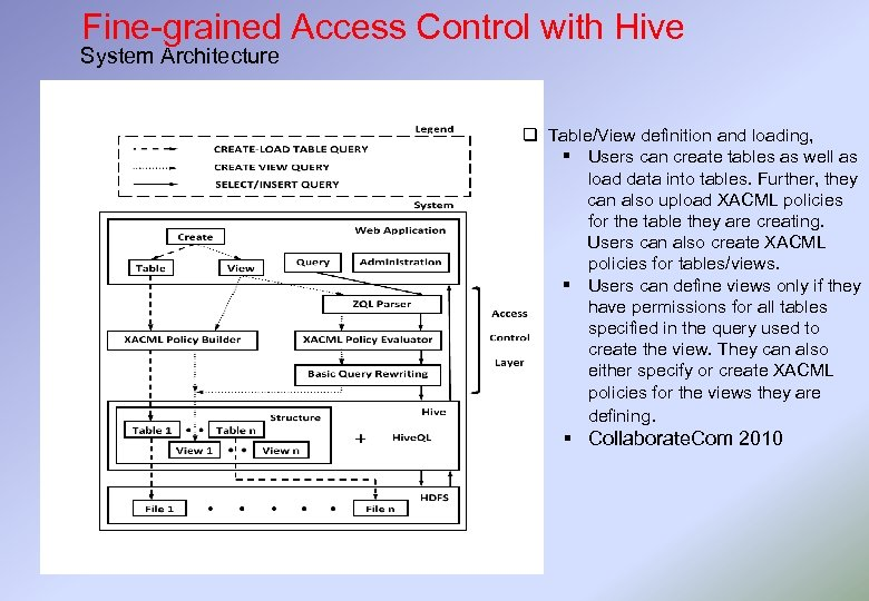 Fine-grained Access Control with Hive System Architecture q Table/View definition and loading, § Users