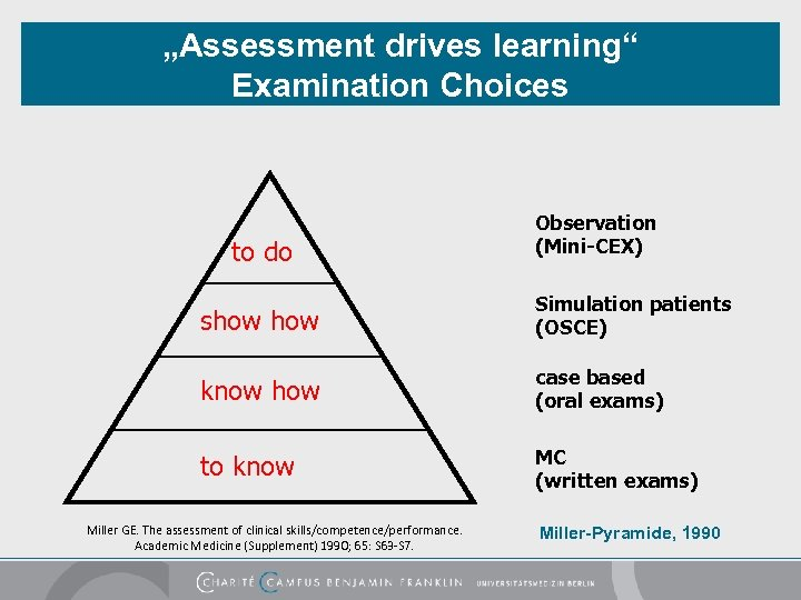 """""""Assessment drives learning"""" Examination Choices to do Observation (Mini-CEX) show Simulation patients (OSCE) know"""