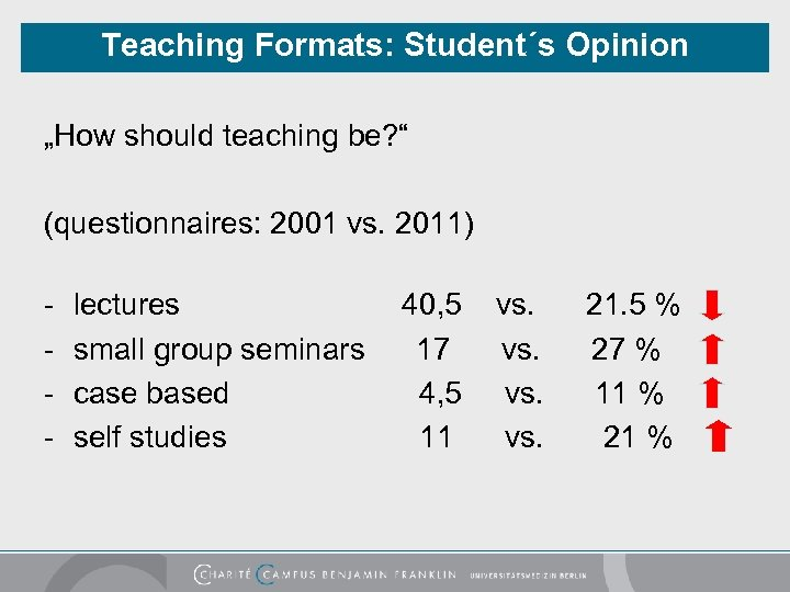 """Teaching Formats: Student´s Opinion """"How should teaching be? """" (questionnaires: 2001 vs. 2011) -"""