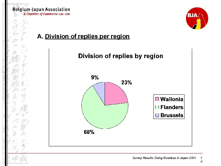A. Division of replies per region Survey Results: Doing Business in Japan 2001 1