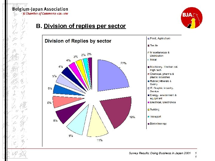 B. Division of replies per sector Survey Results: Doing Business in Japan 2001 1
