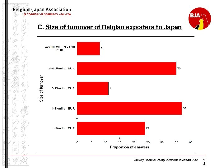 C. Size of turnover of Belgian exporters to Japan Proportion of answers Survey Results: