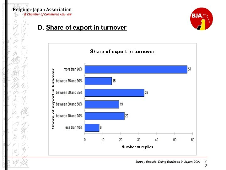 D. Share of export in turnover Number of replies Survey Results: Doing Business in