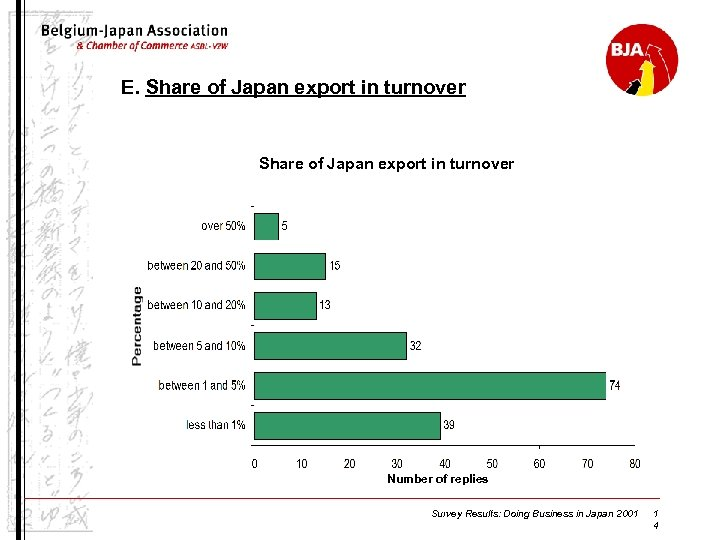 E. Share of Japan export in turnover Number of replies Survey Results: Doing Business