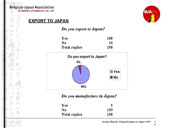 EXPORT TO JAPAN Do you export to Japan? Yes No Total replies 188 10