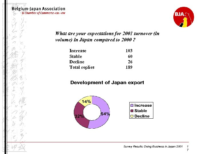 What are your expectations for 2001 turnover (in volume) in Japan compared to 2000