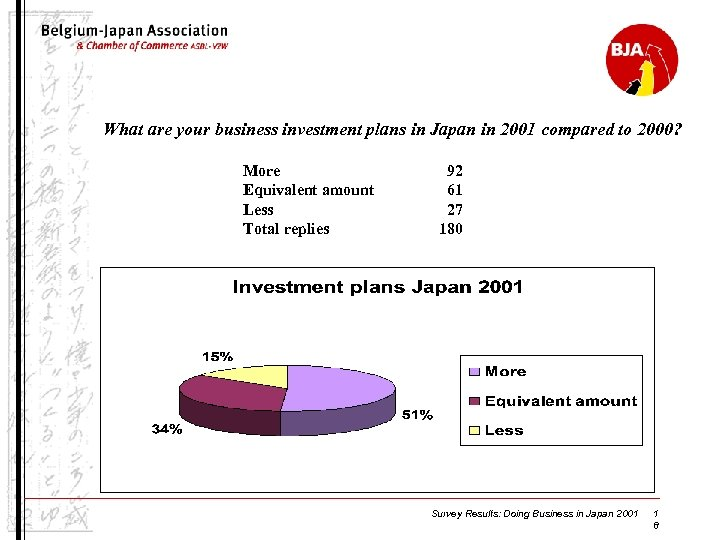What are your business investment plans in Japan in 2001 compared to 2000? More