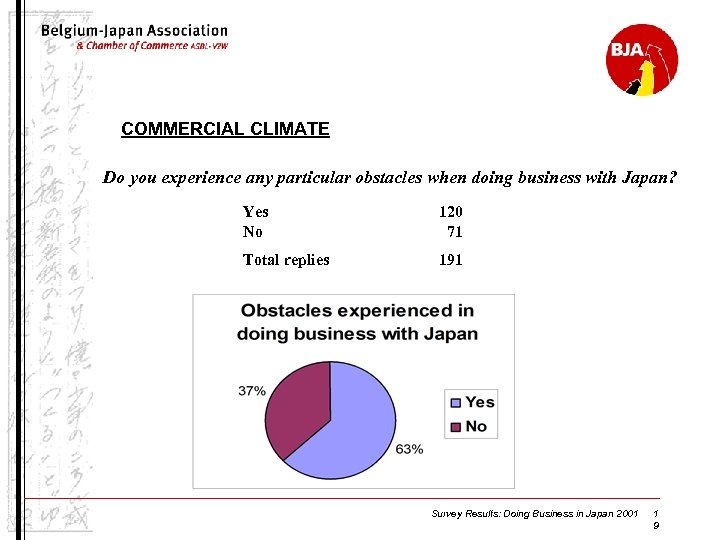 COMMERCIAL CLIMATE Do you experience any particular obstacles when doing business with Japan? Yes