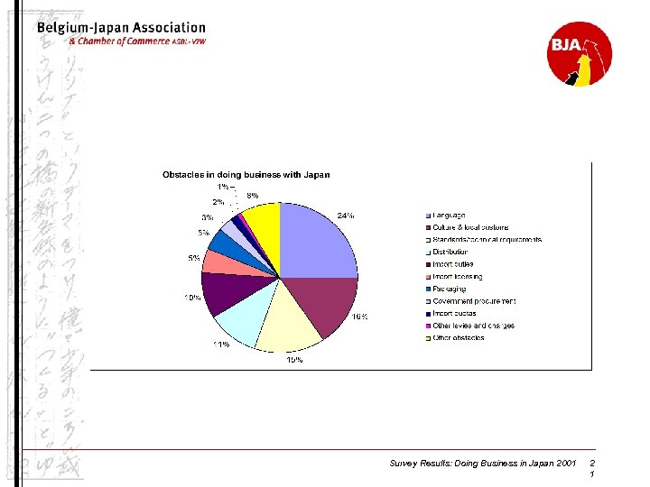 Survey Results: Doing Business in Japan 2001 2 1