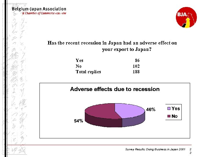 Has the recent recession in Japan had an adverse effect on your export to