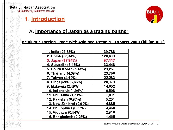 1. Introduction A. Importance of Japan as a trading partner Belgium's Foreign Trade with
