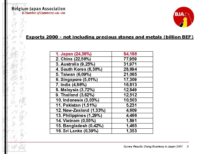 Exports 2000 - not including precious stones and metals (billion BEF) 1. Japan (24,