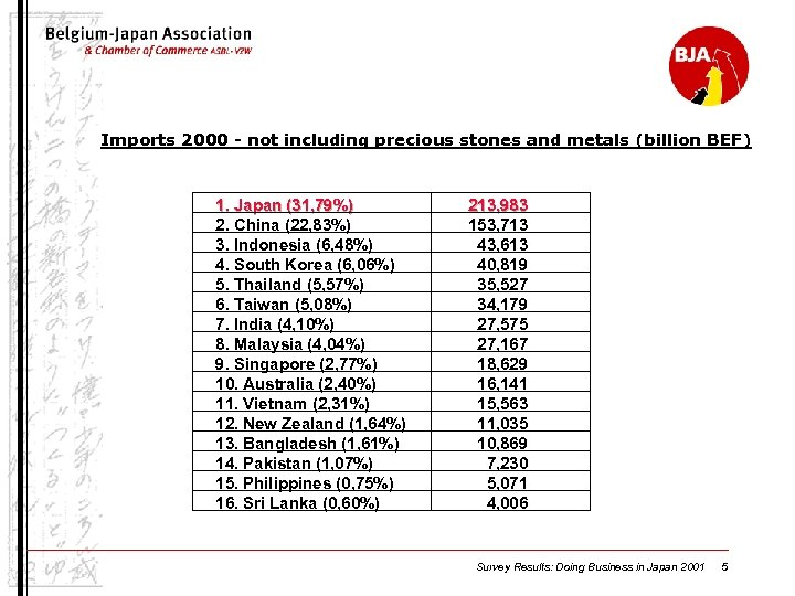 Imports 2000 - not including precious stones and metals (billion BEF) 1. Japan (31,
