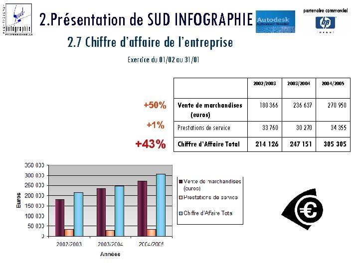 2. Présentation de SUD INFOGRAPHIE 2. 7 Chiffre d'affaire de l'entreprise Exercice du 01/02