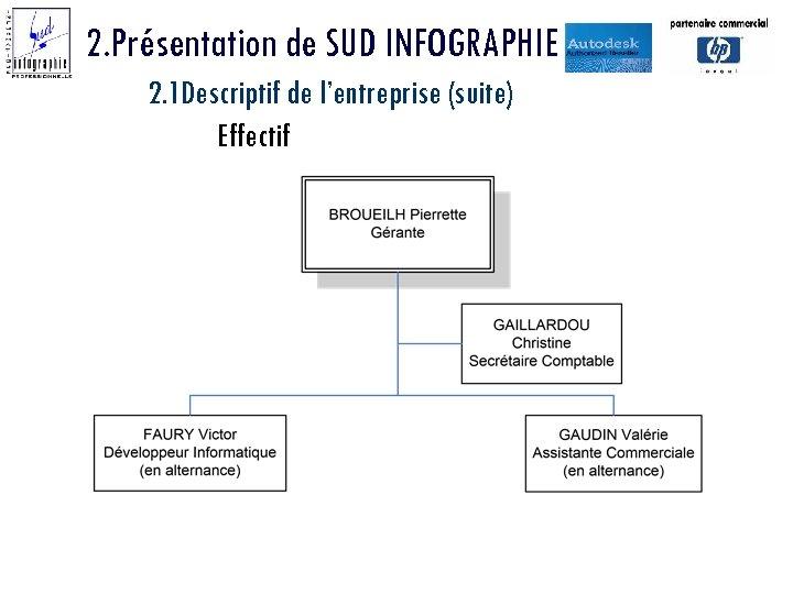 2. Présentation de SUD INFOGRAPHIE 2. 1 Descriptif de l'entreprise (suite) Effectif