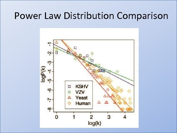 Power Law Distribution Comparison • http: //www. dnatube. com/video/993/Plasmid. Cloning