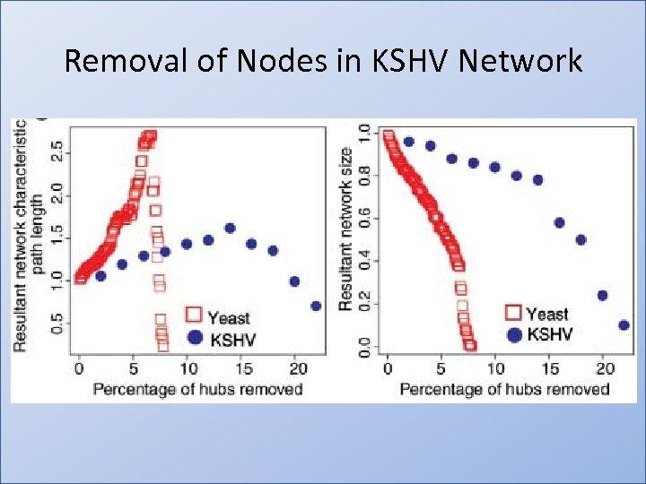Removal of Nodes in KSHV Network