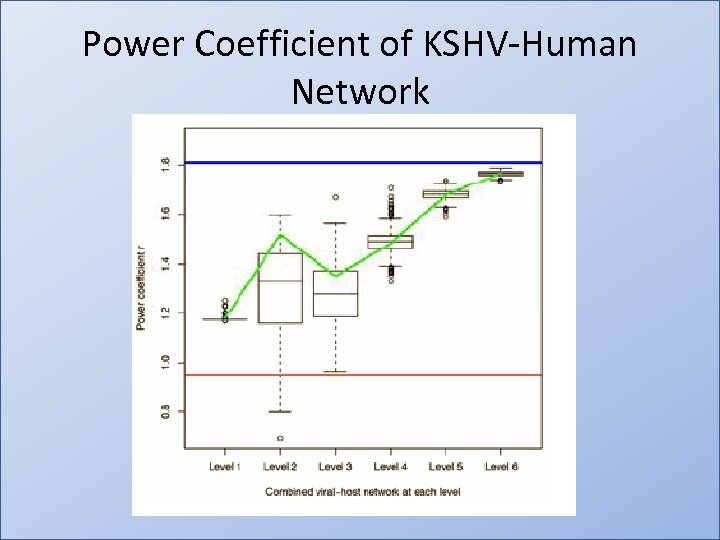 Power Coefficient of KSHV-Human Network