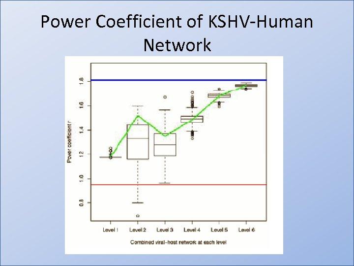 Power Coefficient of KSHV-Human Network