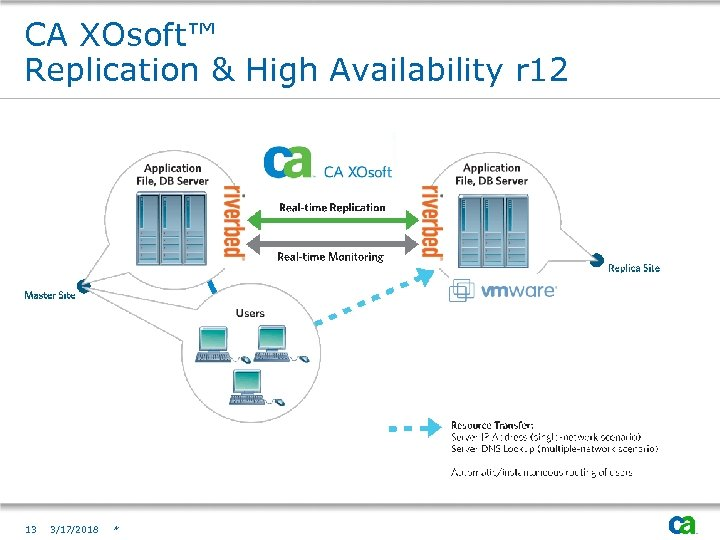 CA XOsoft™ Replication & High Availability r 12 13 3/17/2018 *