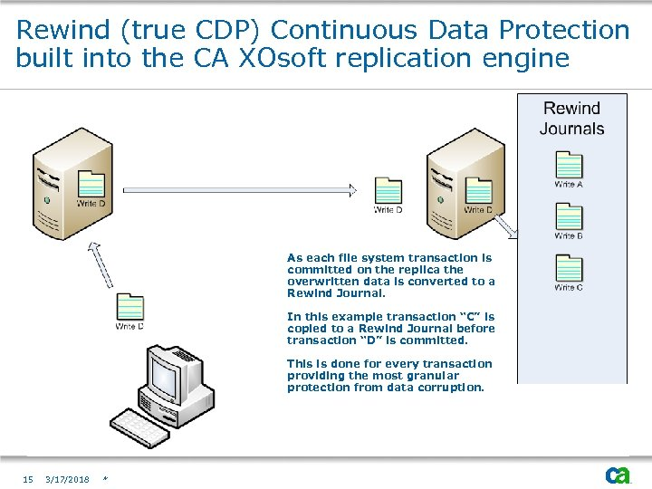 Rewind (true CDP) Continuous Data Protection built into the CA XOsoft replication engine As