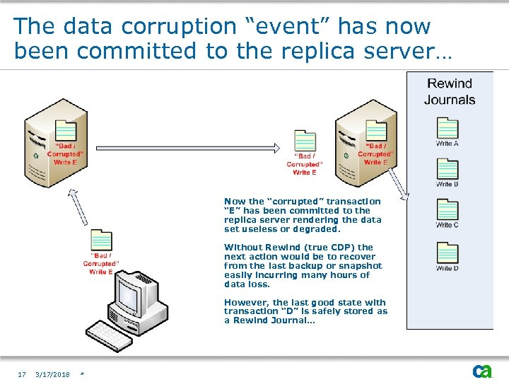 "The data corruption ""event"" has now been committed to the replica server… Now the"