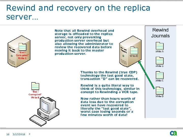 Rewind and recovery on the replica server… Note that all Rewind overhead and storage