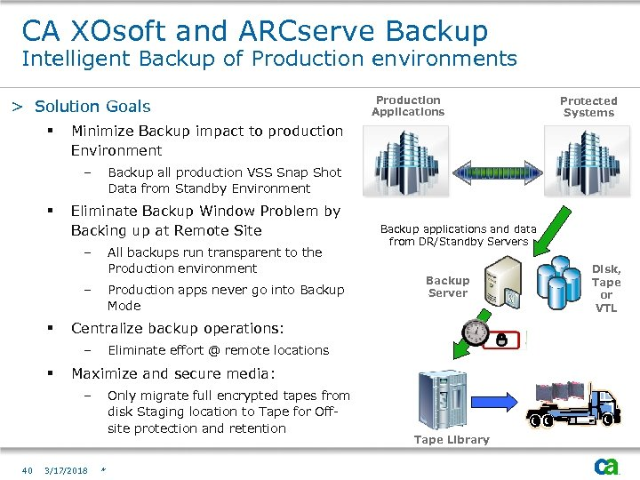 CA XOsoft and ARCserve Backup Intelligent Backup of Production environments > Solution Goals §