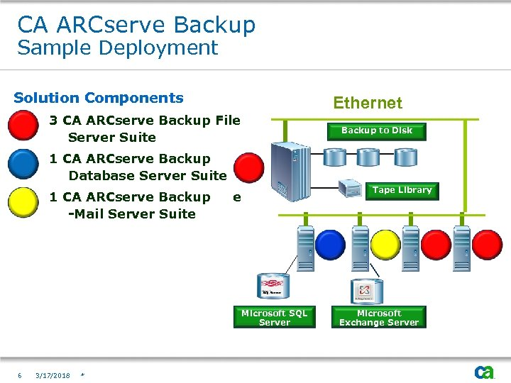 CA ARCserve Backup Sample Deployment Solution Components Ethernet 3 CA ARCserve Backup File Server