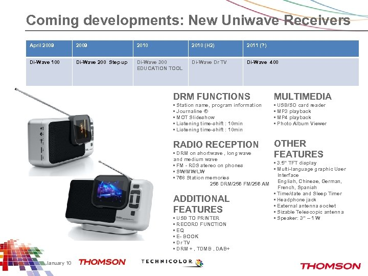 Coming developments: New Uniwave Receivers April 2009 2010 (H 2) 2011 (? ) Di-Wave