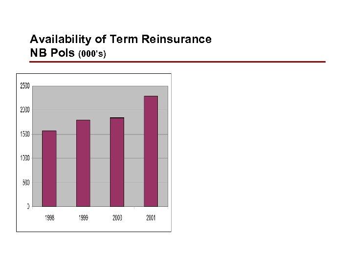 Availability of Term Reinsurance NB Pols (000's)